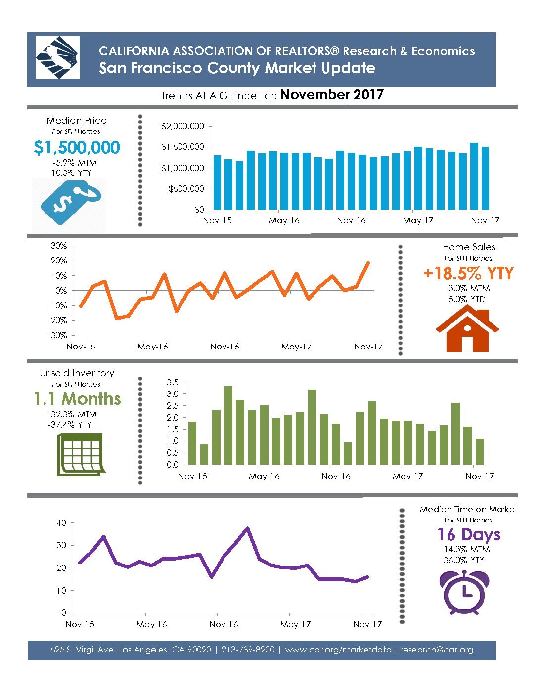 San Francisco County Market Snapshot, November 2017