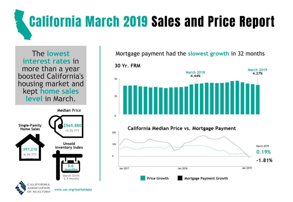 CA March 2019 Sales Report