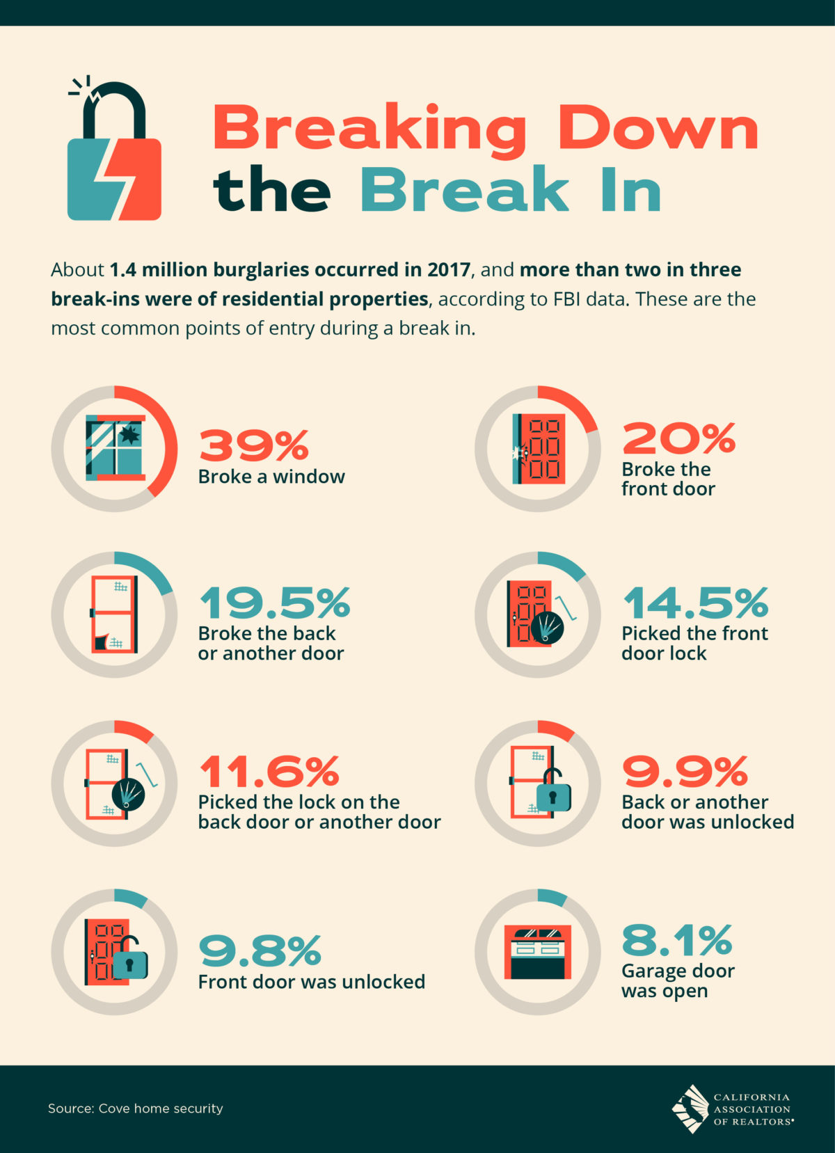 Home Break-in Stats