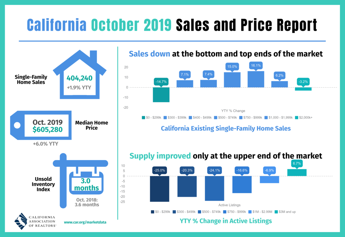 CA October Sales Report