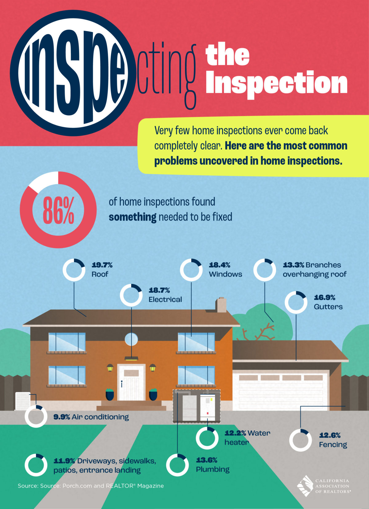 Most Common Inspection Issues
