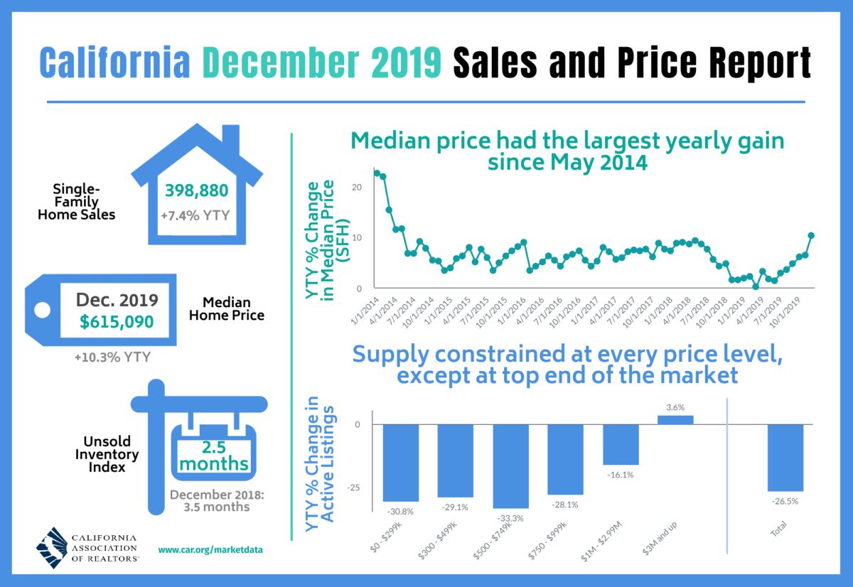 December 2019 Sales and Price