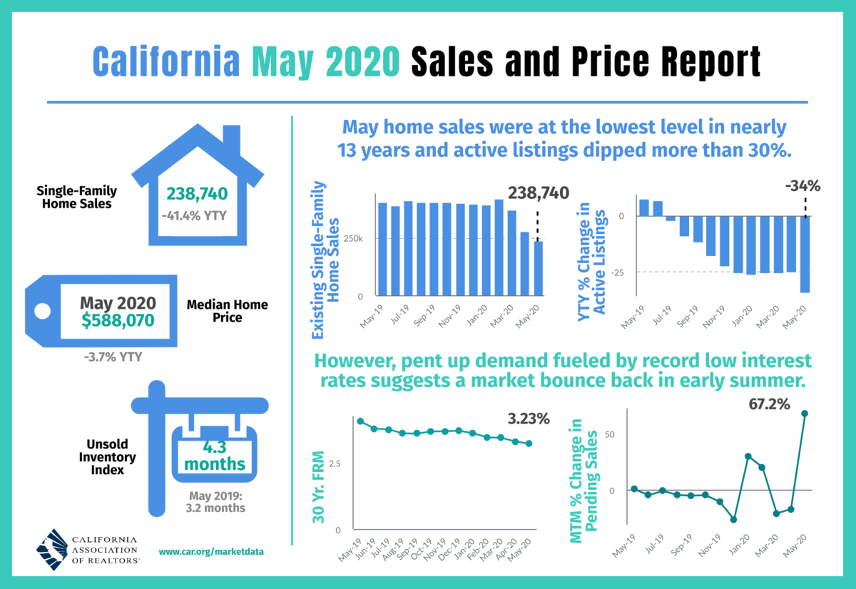 CA Housing Sales Report